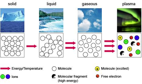 主题:等离子技术,什么是等离子体?利用等离子能量.